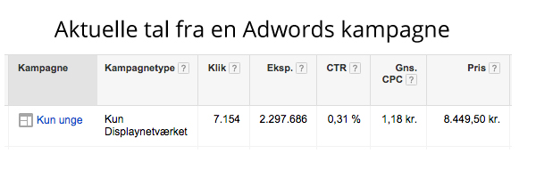 Du kan få en seriøst lav CPM pris via Google Adwords